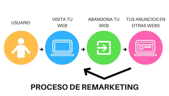 proceso del remarketing