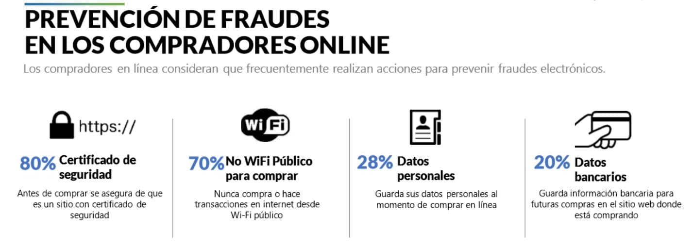Como evitar fraudes en las compras en línea