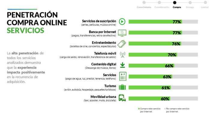 los servicios más vendidos en línea