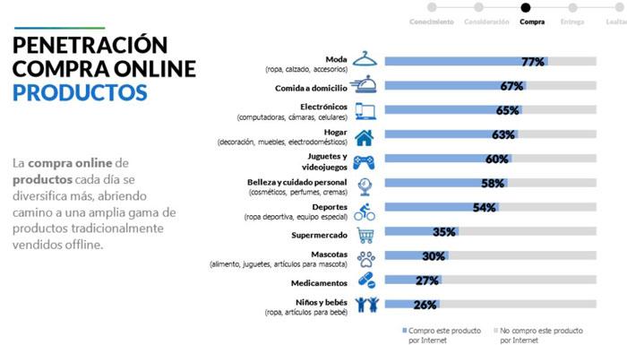 los productos más vendidos en línea